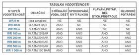 Tabulka třídy vodotěsnosti